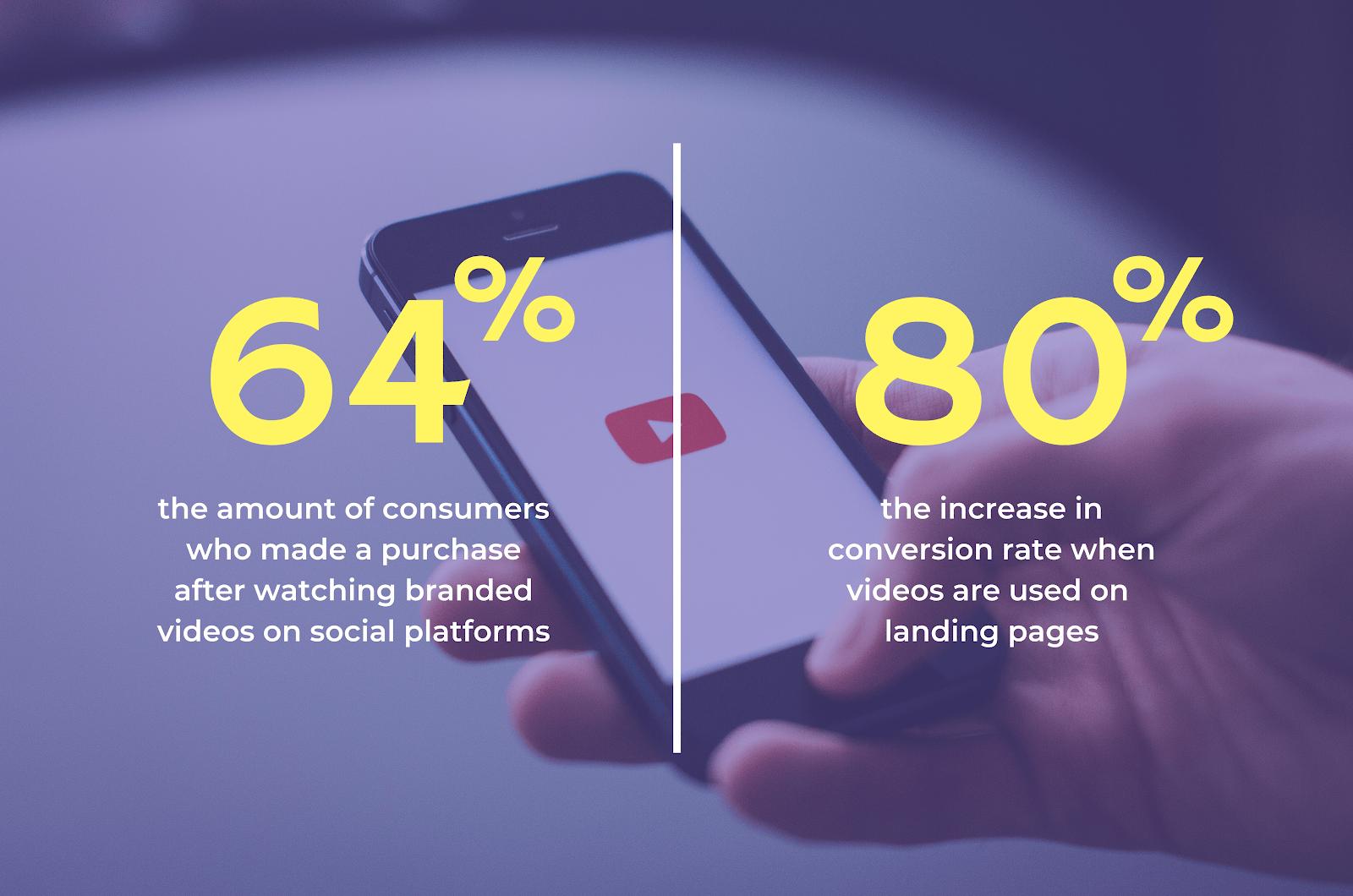 Video-marketing-statistic